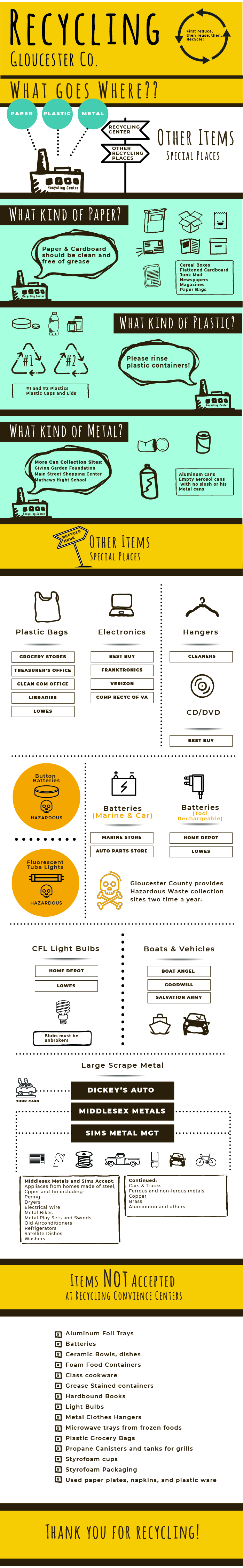info graphic with image of items to be recycled